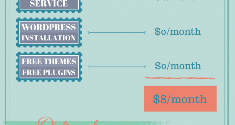 Actual Cost of a Self-Hosted WordPress Site