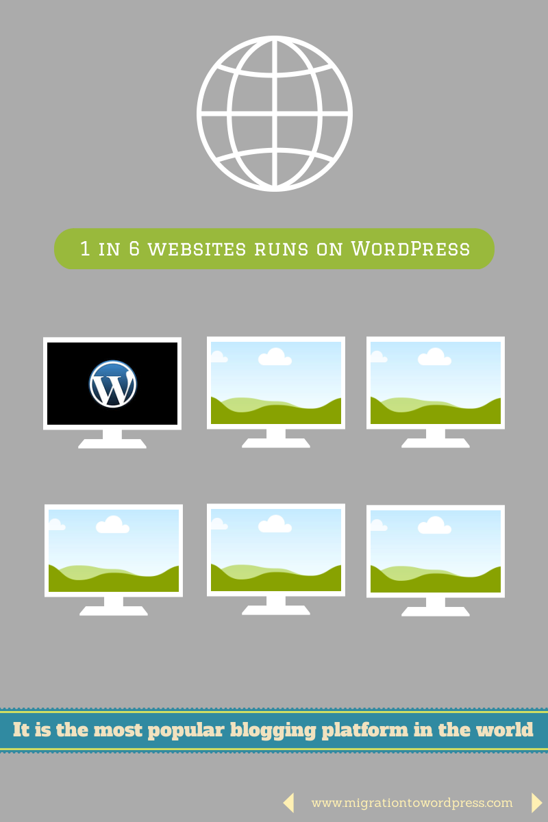 websites running on wordpress platform